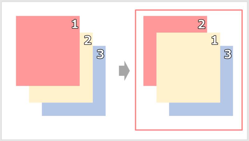 パワポで図形を背面へ移動する方法
