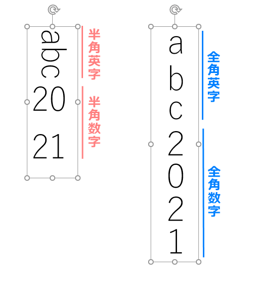 アルファベット・数字を縦書きにしたい場合は全角に変更