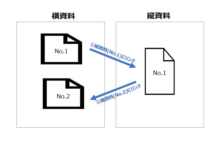 縦資料と横資料を混在させたスライドショーの操作方法
