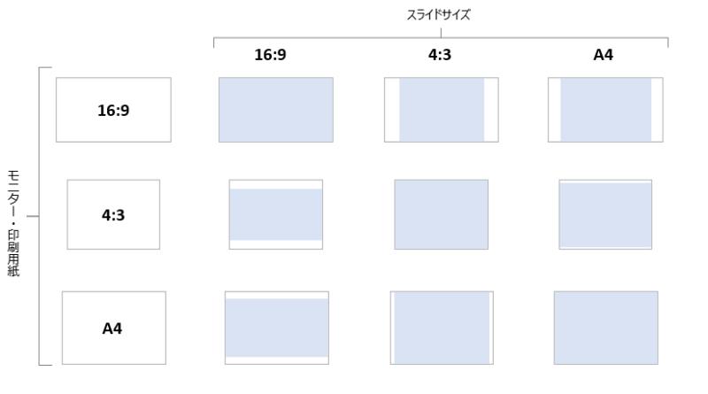 パワーポイントのスライドサイズ別の表示領域